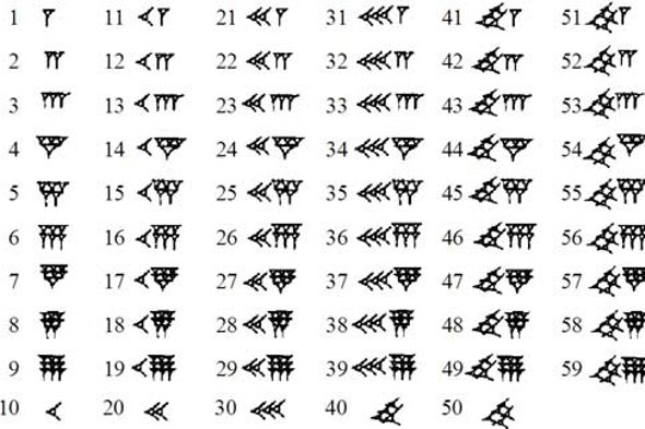The 59 digits of the Babylonian number system used in ancient Mesopotamia.
