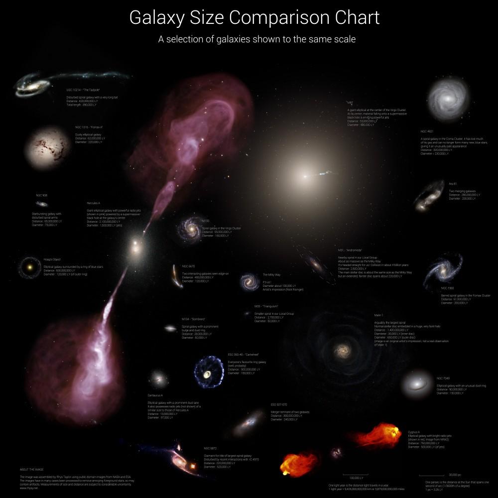 Galaxy Sizes